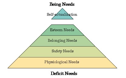 How important is the Abraham Maslow's motivation theory in developing the project team