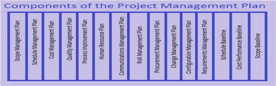 What is a Project Management Plan