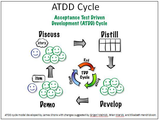 agile acceptance test driven development agile