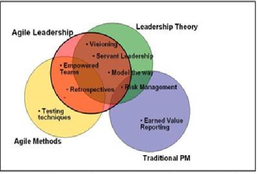 an analysis of the applicability of leadership styles in india Servant leadership: a cross cultural study on leaders' behaviors and choice of leadership style that may servant leadership theory between india and the.