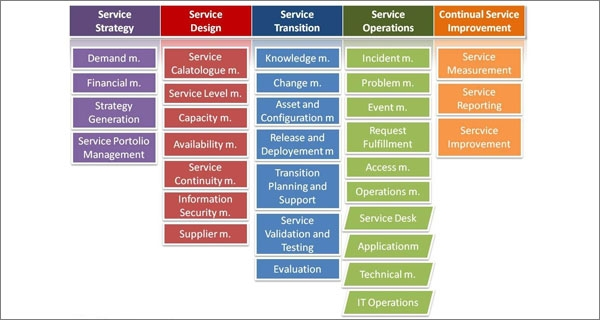 itil project management I will try to dispel this belief, by explaining how project and services can co-exist,  and the value project managers have by learning itil (it.