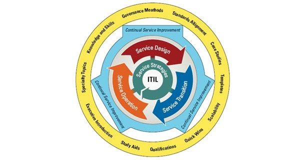 ITIL® v3 Roles and Responsibilities within the 5 publications