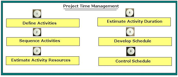 Project time management process groups pmp certification training