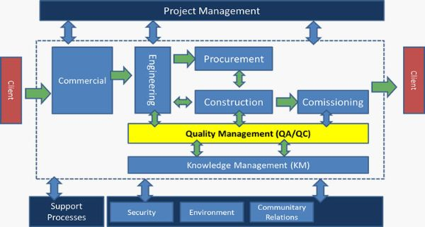 Quality Management Strategy - Prince2 Approach