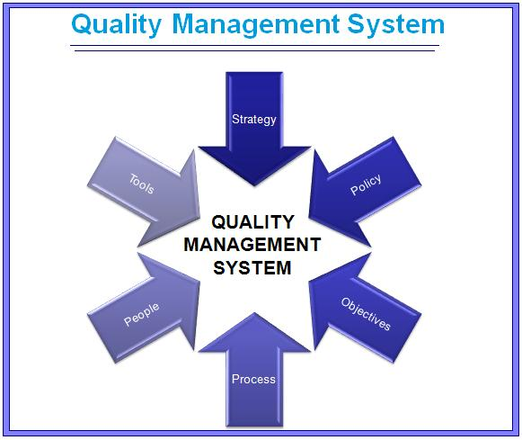 Dissertation Review Service Quality Management