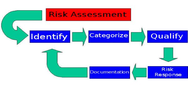 Risk Assessment in Project Management