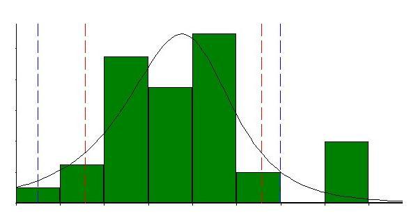 Process Capability Analysis: Minitab with Statistics Training