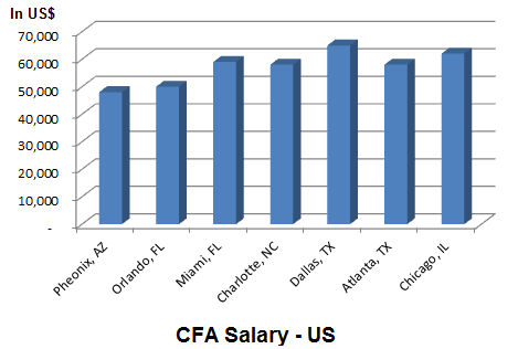 salaries india salary srch