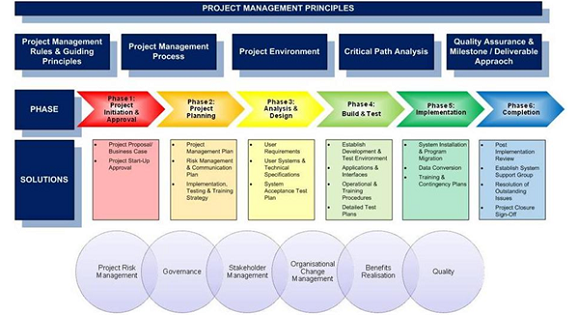 project managment prince2 Mplaza is focused on pmo, portfolio, program, and project management consultancy and training, aligned with prince2 scrum, pmbok, msp, mop, etc.