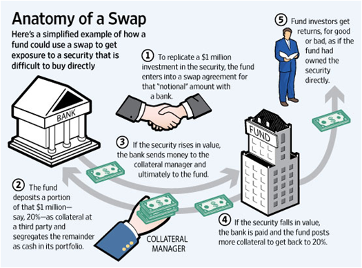 Swap value forex