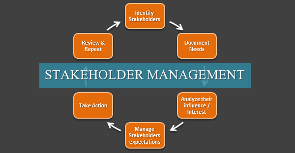 management of stakeholders Stakeholder management is a critical component to the successful delivery of any project, programme or activity a stakeholder is any individual, group or organization that can affect, be affected by, or perceive itself to be affected by a programme.
