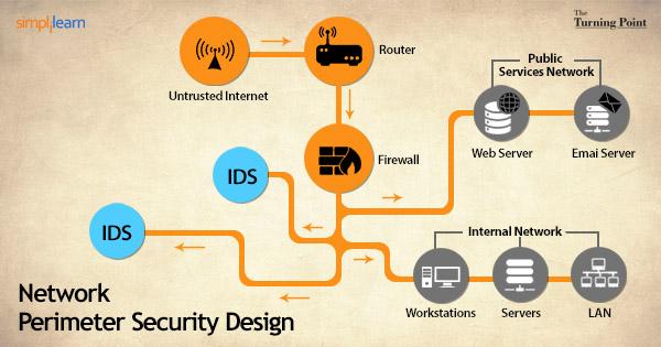 Network Perimeter Security Design