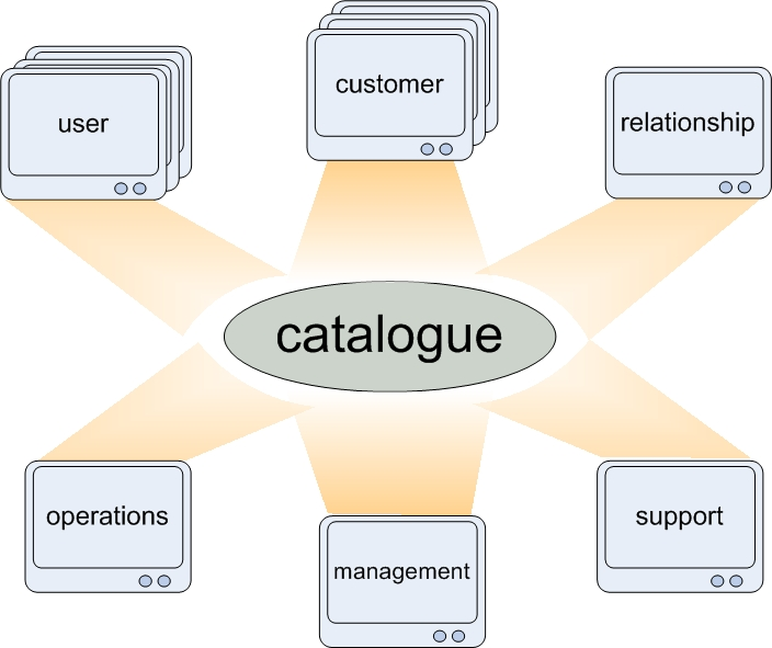 5 common itil adoption mistakes committed by itil newbies for Itil service catalogue template