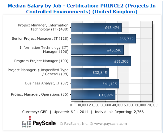 project manager pay scale 4,031 project manager salaries in los angeles, ca provided anonymously by employees what salary does a project manager earn in los angeles.