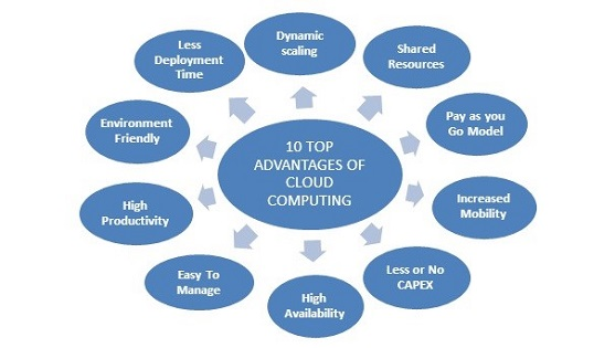 10 advantages of technology Why are so many businesses moving to the cloud because cloud computing increases efficiency, helps improve cash flow and offers many more advantages.