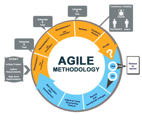what  project management method to choose  Waterfall or  Agile