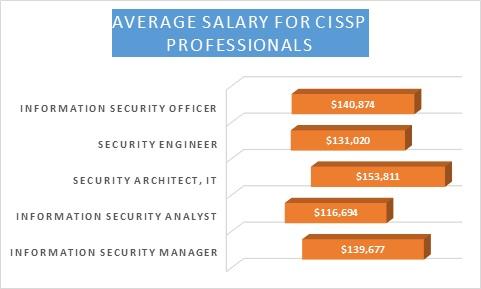 how to get cissp certification