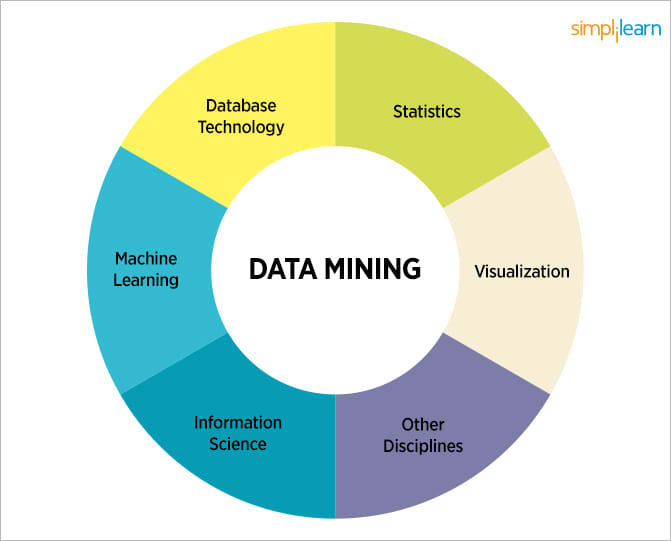 what is machine learning in data mining