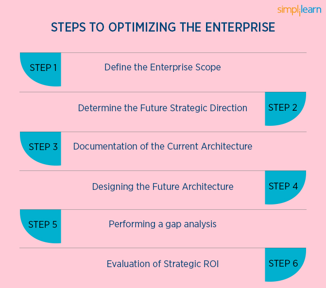 How to successfully plan your enterprise architecture for Enterprise architecture definition