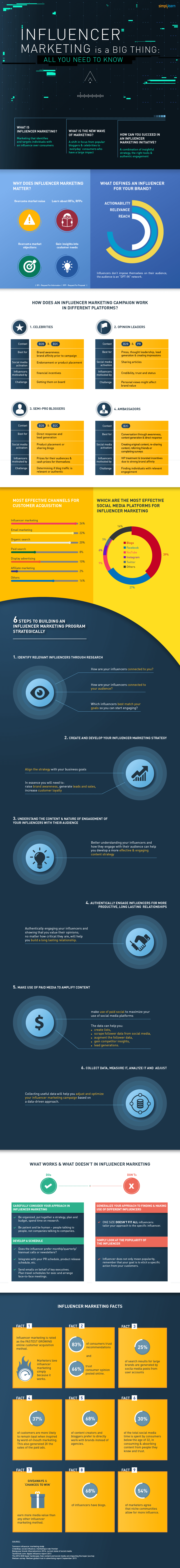 Influencer marketing is a big thing infographic