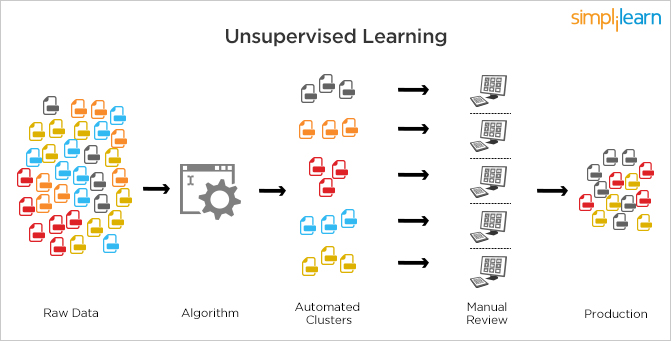 unsupervised machine learning
