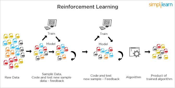 machine learning reinforcement learning