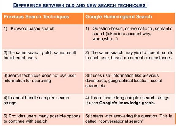 old vs new search techniques