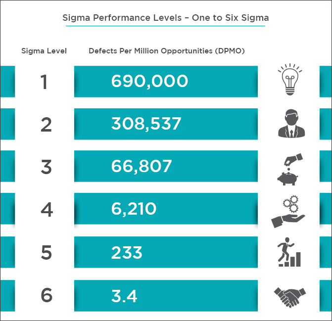 10 Reasons To Do A Six Sigma Certification
