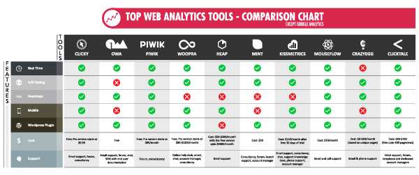 Web analytics tools comparison chart