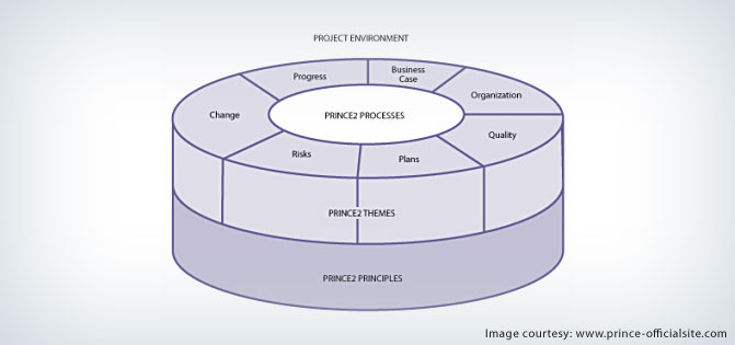 PRINCE2 Structure - Novel Project Management Practice