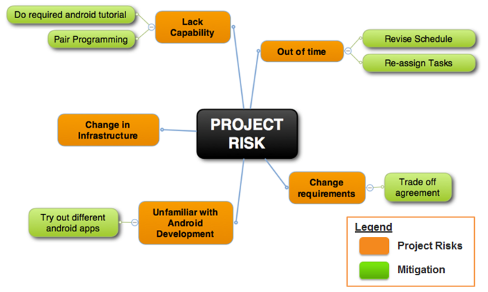 types of risks in project management pdf