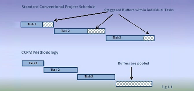 Critical Path Methodology
