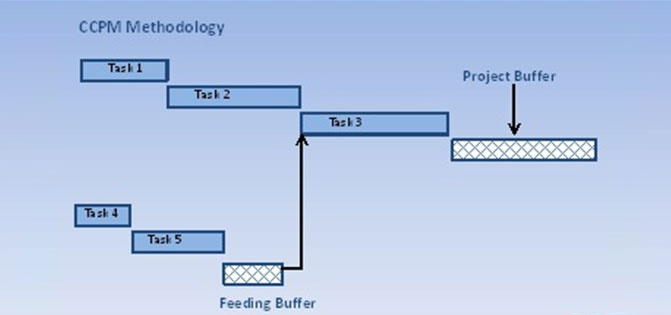 CCPM Methodology