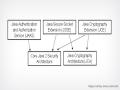 Understanding JVM and the Implications of Sandbox Model
