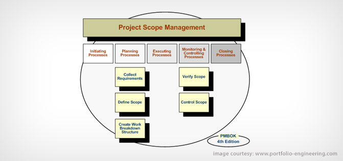 Project Scope Management and its importance