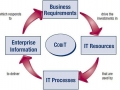 What is COBIT? - Significance and Framework