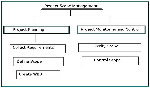 Project Scope Management – Process Groups: PMP Certification Training