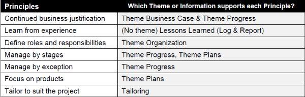 PRINCE2® Themes - Foundation Exam Preparation