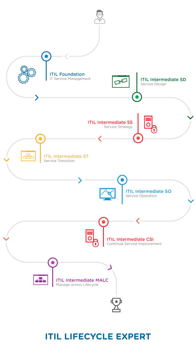 Itil expert lifecycle stream certification training simplilearn recommended learning path for an itil lifecycle expert 1betcityfo Images