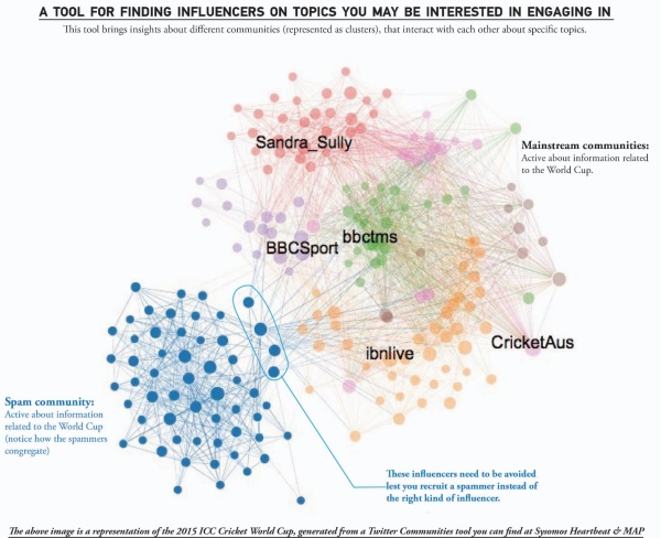 Data science of influencer marketing