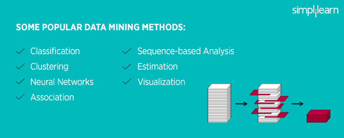 Popular methods of data mining