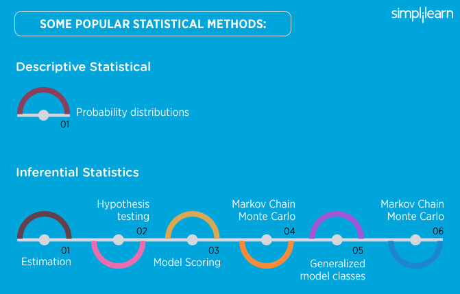 Popular statistical methods