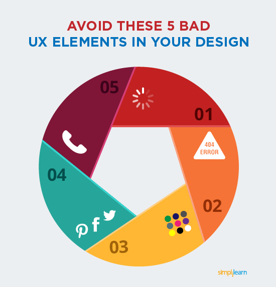 Avoid these bad UX design