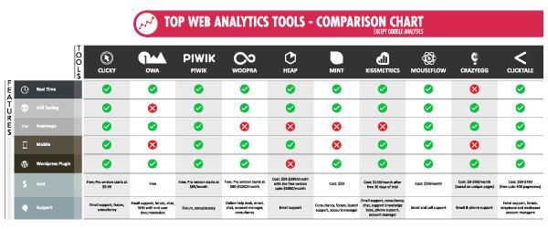 Web analytics tools comparison chart