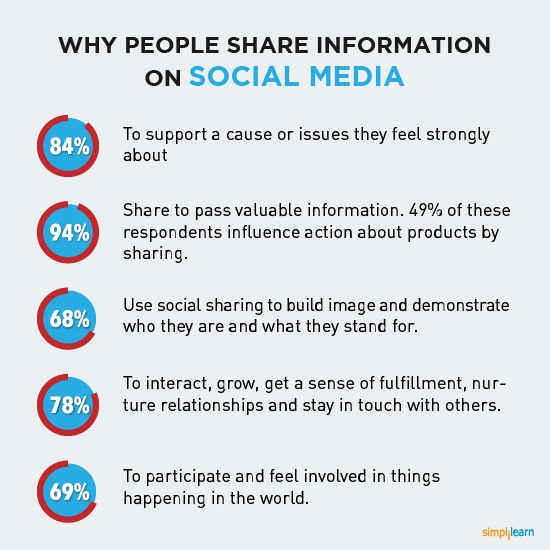 What people share