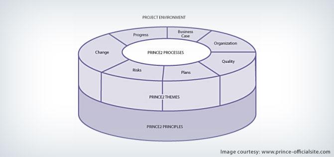 PRINCE2 Structure - Novel Project Management Practice